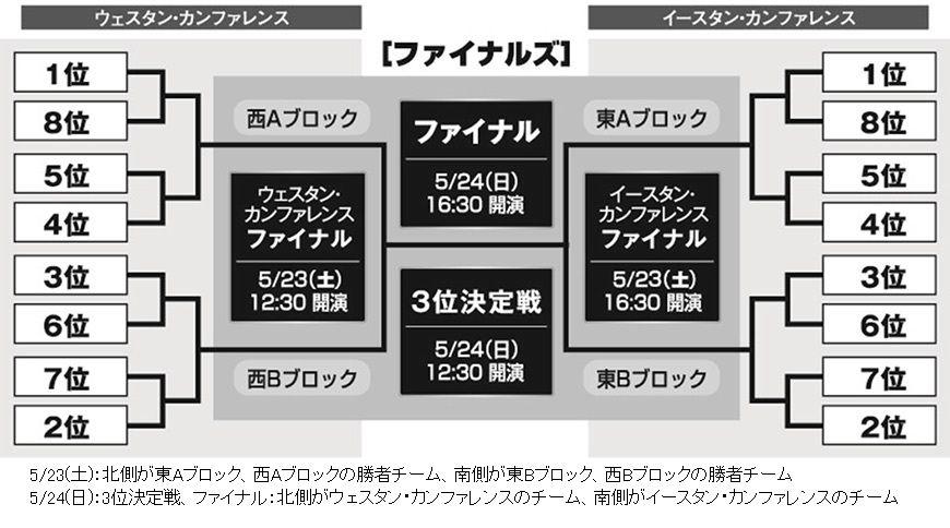 bjファイナルトーナメント表
